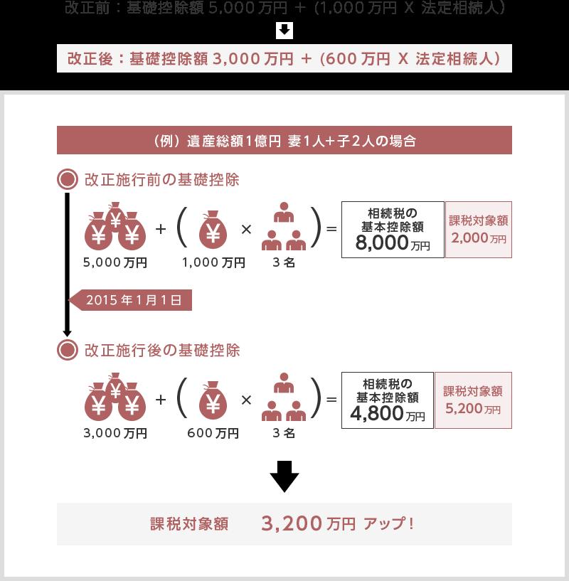 (例) 遺産総額1億円 妻1人+子2人の場合